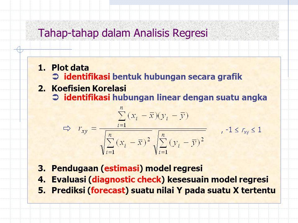 Tahap-tahap dalam Analisis Regresi 1.Plot data  identifikasi bentuk hubungan secara grafik 2.Koefisien Korelasi  identifikasi hubungan linear dengan