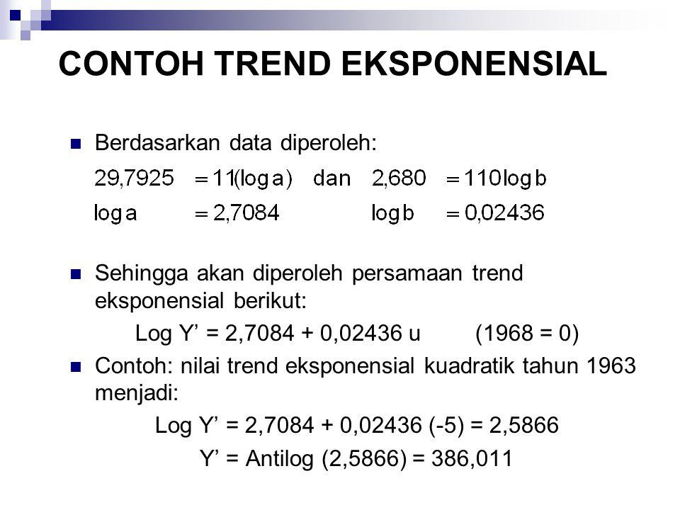Berdasarkan data diperoleh: Sehingga akan diperoleh persamaan trend eksponensial berikut: Log Y' = 2,7084 + 0,02436 u(1968 = 0) Contoh: nilai trend ek