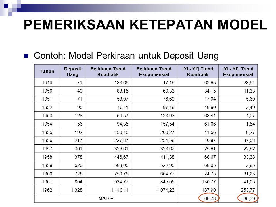 PEMERIKSAAN KETEPATAN MODEL Contoh: Model Perkiraan untuk Deposit Uang Tahun Deposit Uang Perkiraan Trend Kuadratik Perkiraan Trend Eksponensial |Yt -