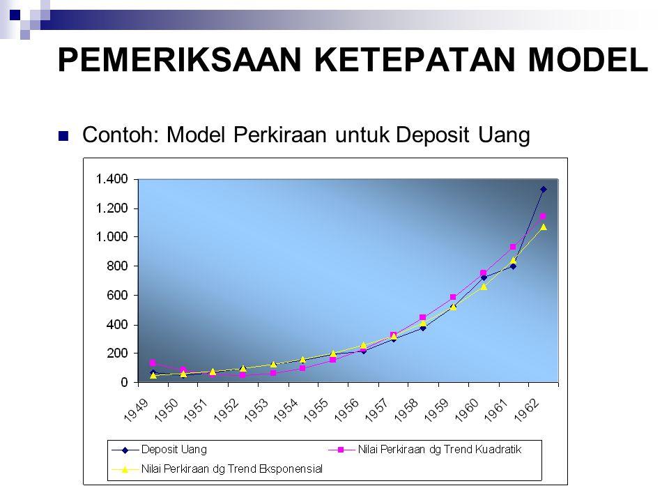PEMERIKSAAN KETEPATAN MODEL Contoh: Model Perkiraan untuk Deposit Uang