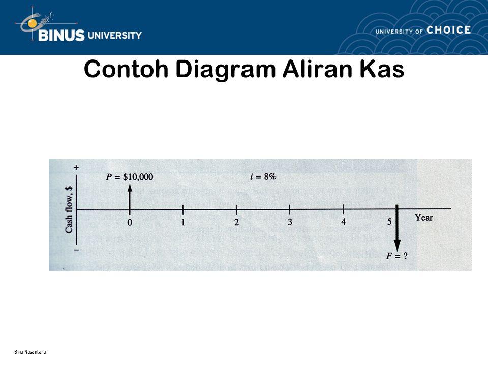 Bina Nusantara Contoh Diagram Aliran Kas