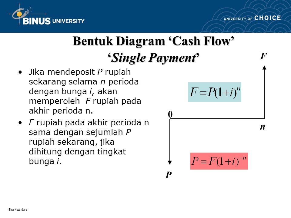 Bina Nusantara Jika mendeposit P rupiah sekarang selama n perioda dengan bunga i, akan memperoleh F rupiah pada akhir perioda n. F rupiah pada akhir p