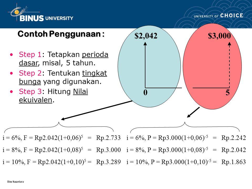 Bina Nusantara Contoh Penggunaan : Step 1: Tetapkan perioda dasar, misal, 5 tahun. Step 2: Tentukan tingkat bunga yang digunakan. Step 3: Hitung Nilai