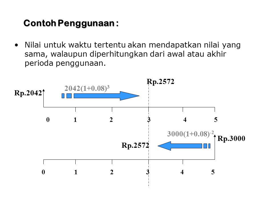 Contoh Penggunaan : Nilai untuk waktu tertentu akan mendapatkan nilai yang sama, walaupun diperhitungkan dari awal atau akhir perioda penggunaan. 01 2
