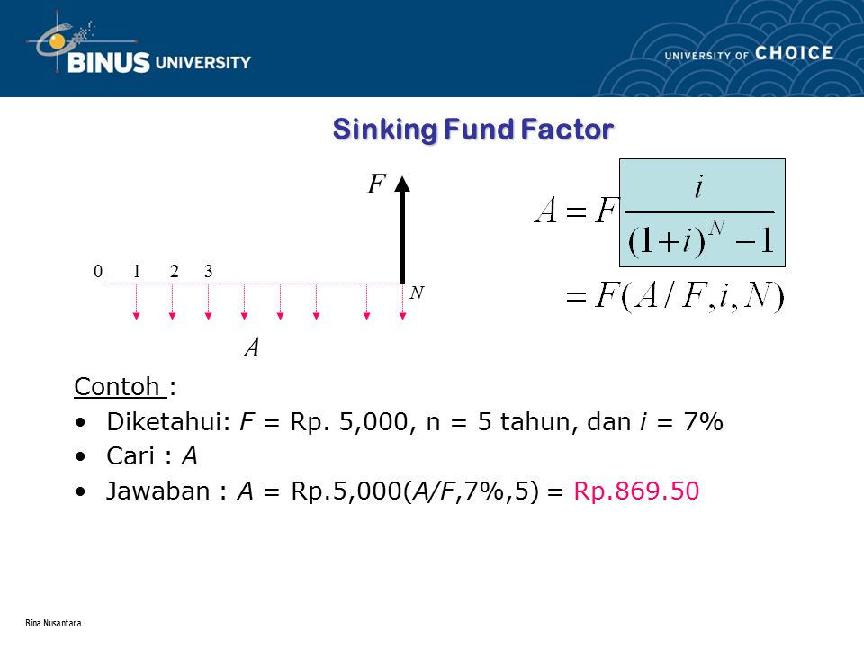 Bina Nusantara Sinking Fund Factor Contoh : Diketahui: F = Rp. 5,000, n = 5 tahun, dan i = 7% Cari : A Jawaban : A = Rp.5,000(A/F,7%,5) = Rp.869.50 0
