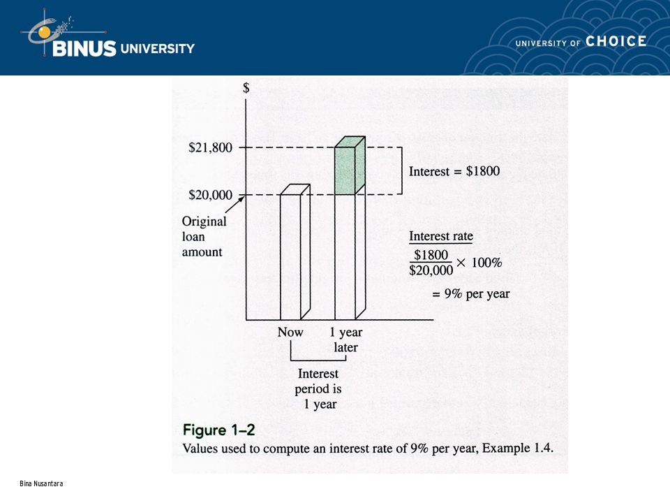 Bina Nusantara Contoh Geometric Gradient: Mencari harga P, Diketahui A 1,g,i,N Diketahui: g = 7% i = 12% N = 5 years A 1 = $54,440 Mencari : P