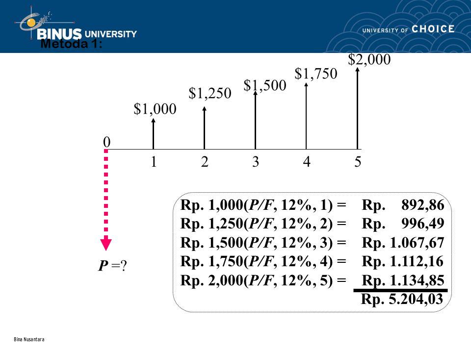 Bina Nusantara Metoda 1: $1,000 $1,250 $1,500 $1,750 $2,000 1 2 3 4 5 0 P =? Rp. 1,000(P/F, 12%, 1) = Rp. 892,86 Rp. 1,250(P/F, 12%, 2) = Rp. 996,49 R