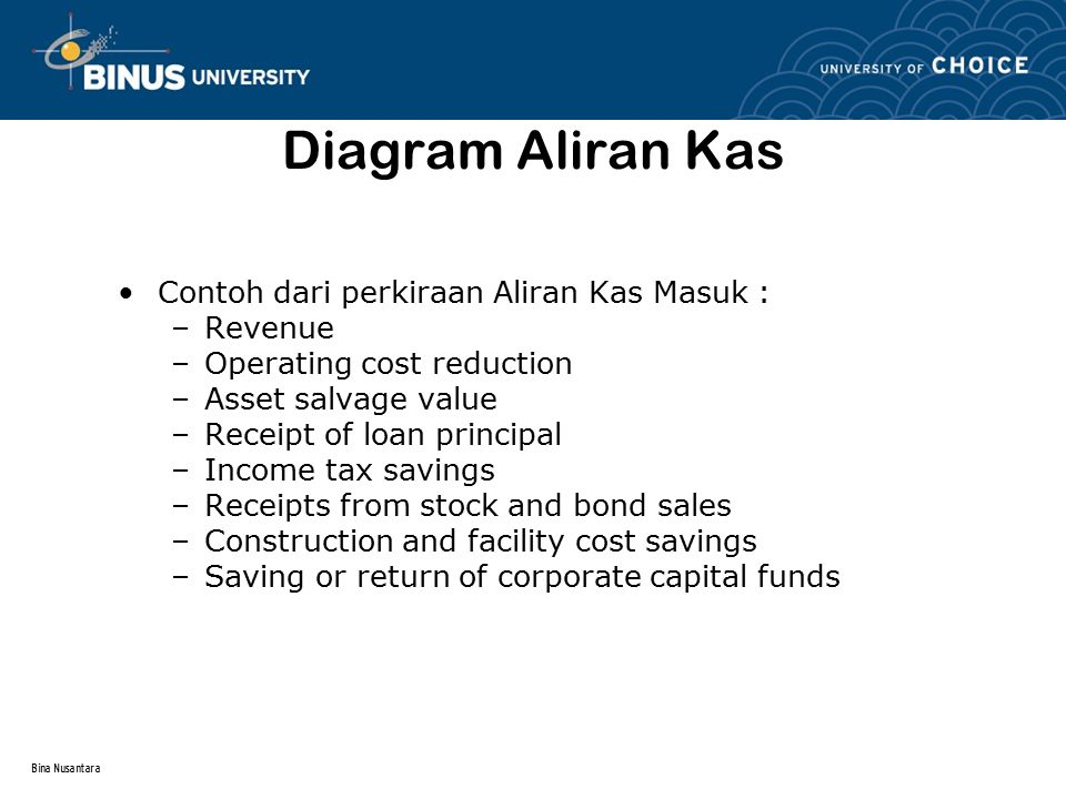 Bina Nusantara Diagram Aliran Kas Contoh dari perkiraan Aliran Kas Keluar : –First cost of assets –Engineering design costs –Operating costs (annual and incremental) –Periodic Maintenance and rebuild costs –Loan Interest and principal payments –Major expected / unexpected upgrade costs –Income taxes –Expenditure of corporate capital funds.