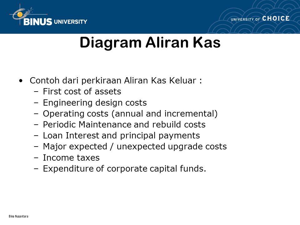 Bina Nusantara Pengembangan Formula 'Single Payment' Jika sejumlah P diinvestasikan dengan tingkat bunga i maka bunga untuk tahun pertama iP, dan total nilai uang yg diperoleh pada akhir tahun pertama : P + iP = P(1 + i).
