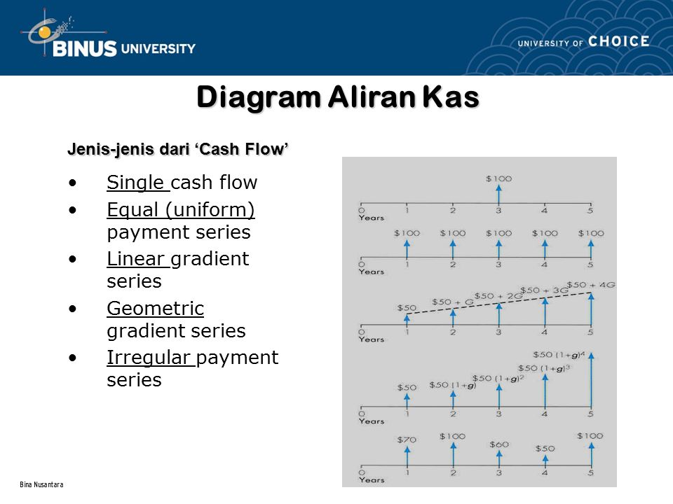 Bina Nusantara Diagram Aliran Kas Single cash flow Equal (uniform) payment series Linear gradient series Geometric gradient series Irregular payment s