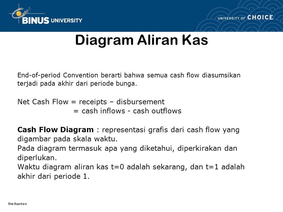 Bina Nusantara Diagram Aliran Kas End-of-period Convention berarti bahwa semua cash flow diasumsikan terjadi pada akhir dari periode bunga. Net Cash F