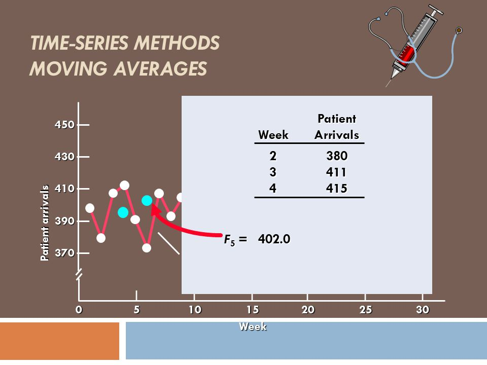 TIME-SERIES METHODS MOVING AVERAGES Actual patient arrivals 450 450 — 430 430 — 410 410 — 390 390 — 370 370 — Week |||||| 051015202530 Patient WeekArr