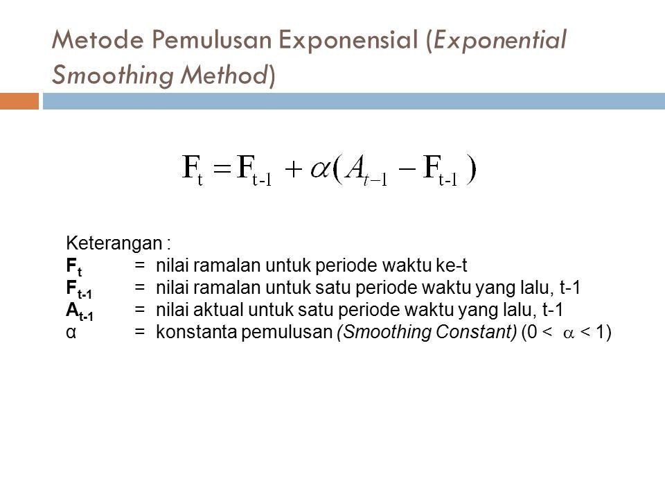 Metode Pemulusan Exponensial (Exponential Smoothing Method) Keterangan : F t = nilai ramalan untuk periode waktu ke-t F t-1 = nilai ramalan untuk satu