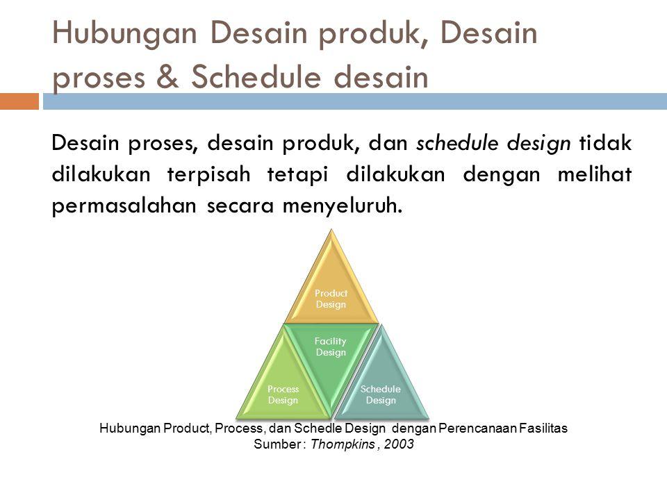 Hubungan Desain produk, Desain proses & Schedule desain Hubungan Product, Process, dan Schedle Design dengan Perencanaan Fasilitas Sumber : Thompkins,