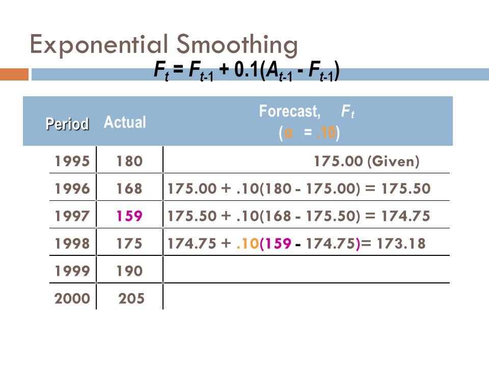 F t = F t -1 + 0.1( A t -1 - F t -1 ) Actual Forecast, F t ( α =.10) 1995180175.00 (Given) 1996168175.00 +.10(180 - 175.00) = 175.50 1997159175.50 +.1