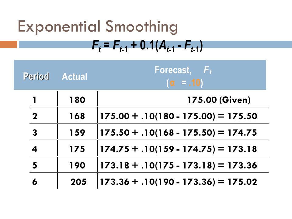 F t = F t -1 + 0.1( A t -1 - F t -1 ) Actual Forecast, F t ( α =.10) 1180175.00 (Given) 2168175.00 +.10(180 - 175.00) = 175.50 3159175.50 +.10(168 - 1