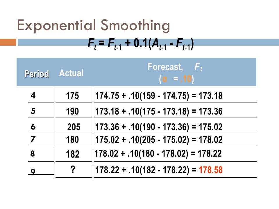 F t = F t -1 + 0.1( A t -1 - F t -1 ) Actual Forecast, F t ( α =.10) 4 175174.75 +.10(159 - 174.75) = 173.18 5 190173.18 +.10(175 - 173.18) = 173.36 6