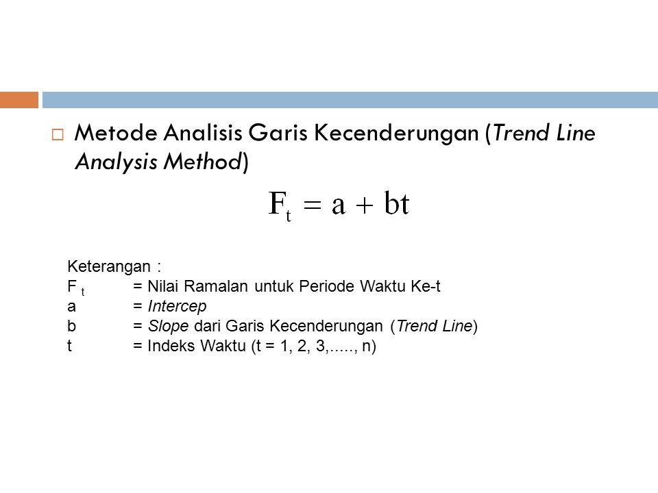  Metode Analisis Garis Kecenderungan (Trend Line Analysis Method) Keterangan : F t = Nilai Ramalan untuk Periode Waktu Ke-t a= Intercep b= Slope dari