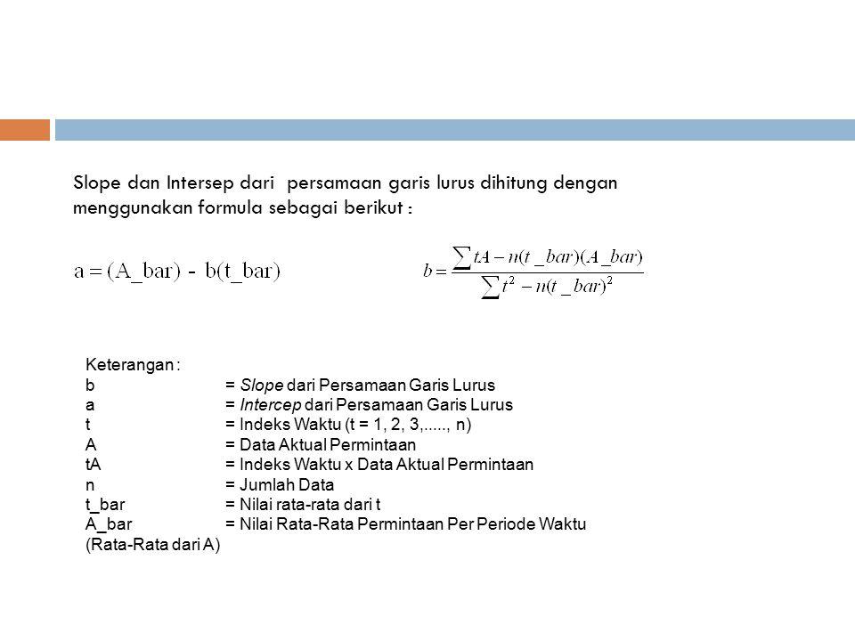 Keterangan : b= Slope dari Persamaan Garis Lurus a= Intercep dari Persamaan Garis Lurus t= Indeks Waktu (t = 1, 2, 3,....., n) A= Data Aktual Perminta