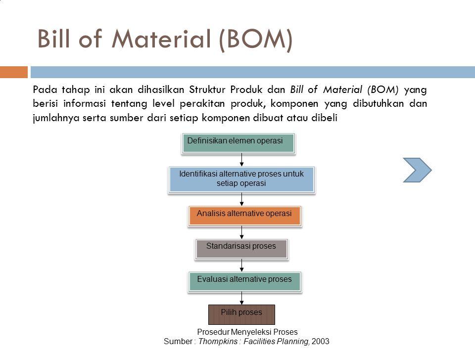 Bill of Material (BOM) Pada tahap ini akan dihasilkan Struktur Produk dan Bill of Material (BOM) yang berisi informasi tentang level perakitan produk,