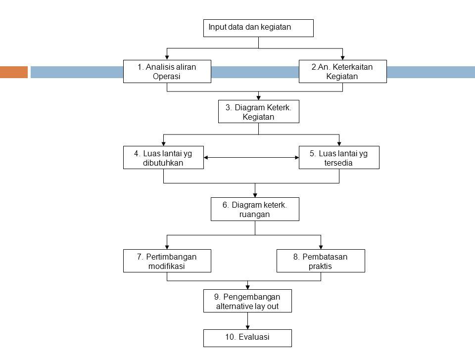 Input data dan kegiatan 1. Analisis aliran Operasi 2.An. Keterkaitan Kegiatan 3. Diagram Keterk. Kegiatan 4. Luas lantai yg dibutuhkan 5. Luas lantai