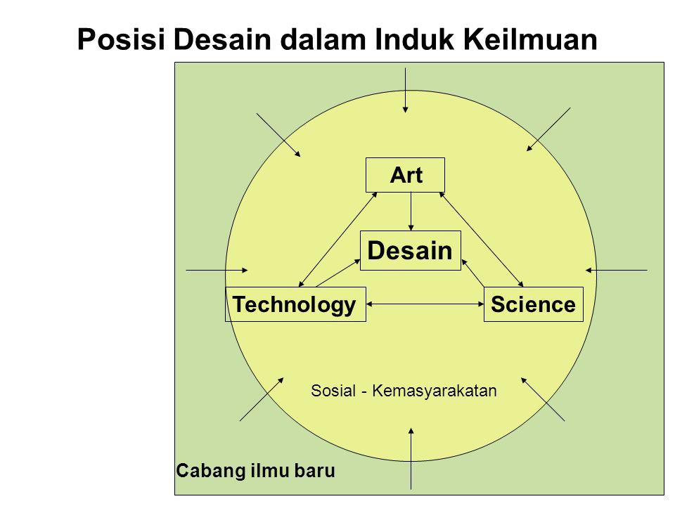 Posisi Desain dalam Induk Keilmuan Desain Science Art Technology Sosial - Kemasyarakatan Cabang ilmu baru