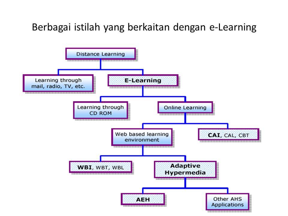 Berbagai istilah yang berkaitan dengan e-Learning