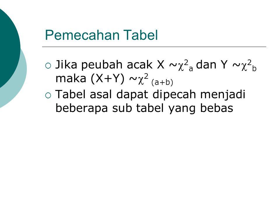 Pemecahan Tabel  Jika peubah acak X ~ 2 a dan Y ~ 2 b maka (X+Y) ~ 2 (a+b)  Tabel asal dapat dipecah menjadi beberapa sub tabel yang bebas