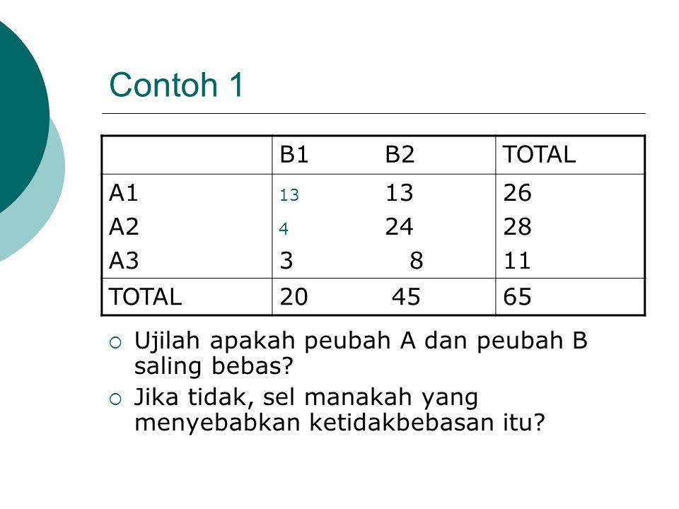 Contoh 1 B1 B2TOTAL A1 A2 A3 13 4 24 3 8 26 28 11 TOTAL20 4565  Ujilah apakah peubah A dan peubah B saling bebas.
