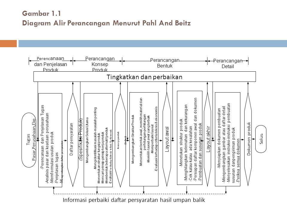 Gambar 1.1 Diagram Alir Perancangan Menurut Pahl And Beitz Tugas Pasar,Perusahaan,Eko nomi - Perencanaan dan Penjelasan Tugas - Analisis pasar dan kea