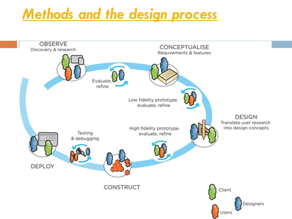 Methods and the design process