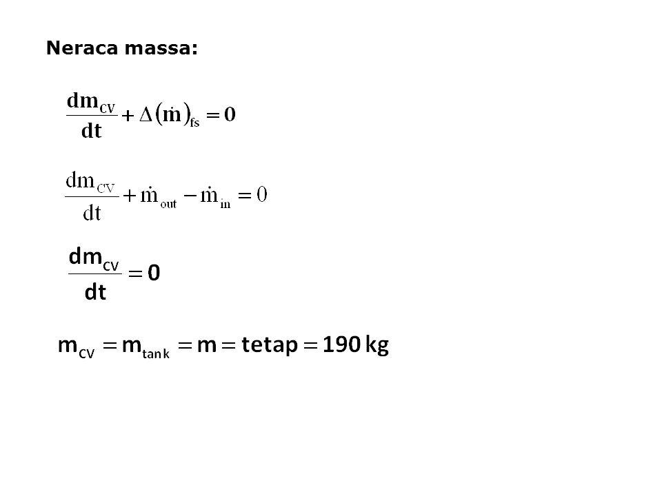 Neraca massa: