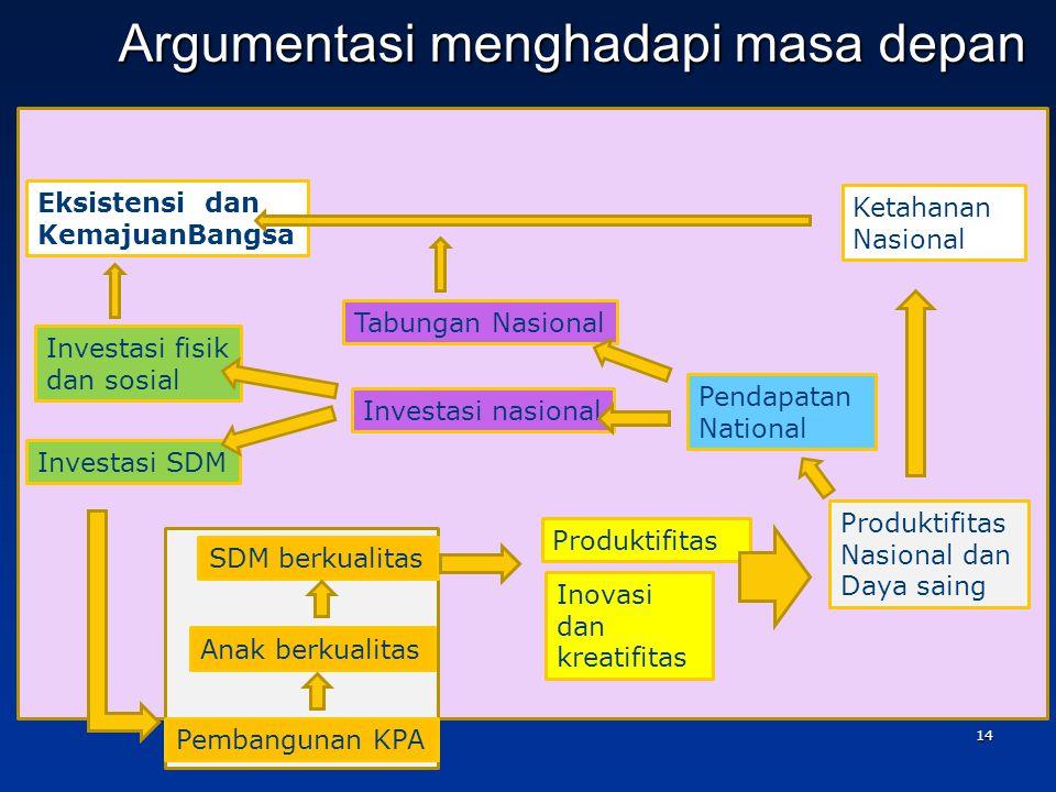 Argumentasi menghadapi masa depan SDM berkualitas Produktifitas Inovasi dan kreatifitas Anak berkualitas Pembangunan KPA Produktifitas Nasional dan Daya saing Pendapatan National Ketahanan Nasional Tabungan Nasional Investasi nasional Investasi fisik dan sosial Investasi SDM Eksistensi dan KemajuanBangsa 14
