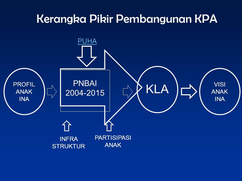 PROFIL ANAK INA PUHA INFRA STRUKTUR PNBAI 2004-2015 Kerangka Pikir Pembangunan KPA VISI ANAK INA KLA PARTISIPASI ANAK