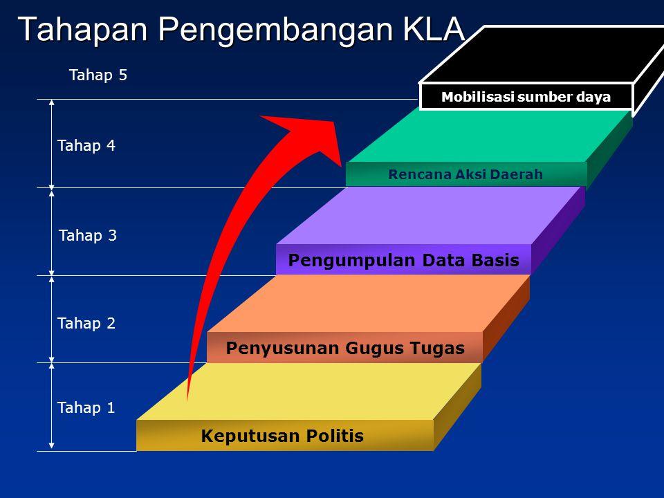 Tahapan Pengembangan KLA Rencana Aksi Daerah Pengumpulan Data Basis Penyusunan Gugus Tugas Keputusan Politis Tahap 4 Tahap 3 Tahap 2 Tahap 1 Mobilisasi sumber daya Tahap 5