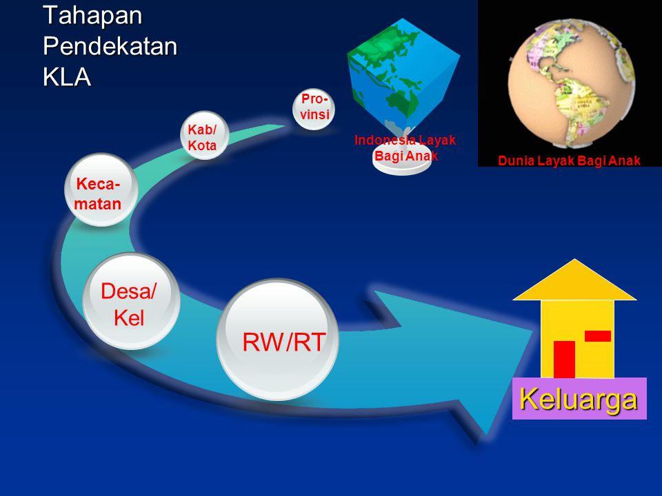 Tahapan Pendekatan KLA Kab/ Kota Keca- matan Desa/ Kel RW/RT Keluarga Pro- vinsi Dunia Layak Bagi Anak Indonesia Layak Bagi Anak