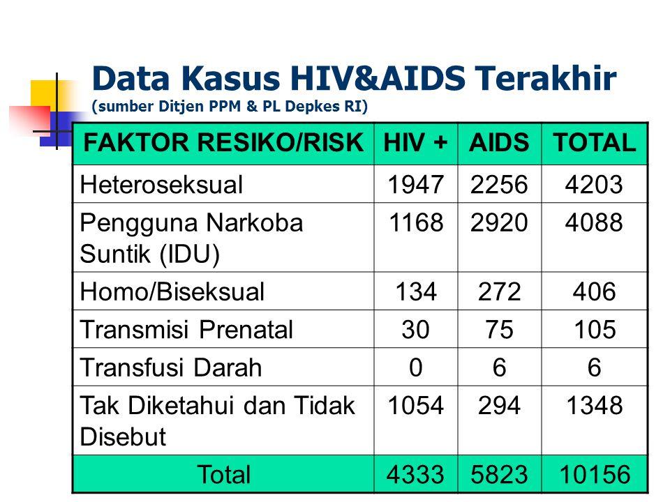 Peta Penyebaran HIV di Dunia Sumber dari UNAIDS/WHO AIDS epidemic update 2005 West Europe610.000 540.000 North Africa & Middle East 540.000 Sub-Saharan Africa25.400.000 East Europe & Central Asia1.400.000 South and East 7.100.000 Asia, 7.100.000 Australia & New Zealand,35.000 North America1.000.000 Caribia440.000 Latin America1.700.000 East Asia & Pacific1.100.000 Indonesia 190,000 – 210.000