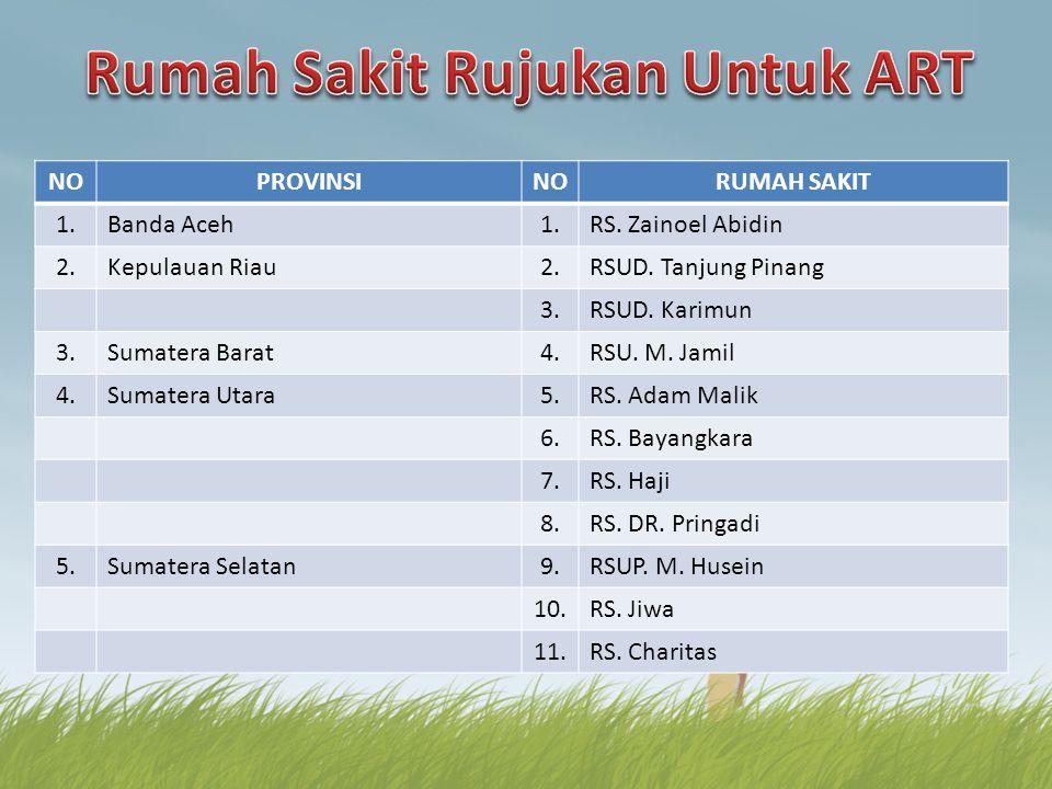 NOPROVINSINORUMAH SAKIT 1.Banda Aceh1.RS. Zainoel Abidin 2.Kepulauan Riau2.RSUD. Tanjung Pinang 3.RSUD. Karimun 3.Sumatera Barat4.RSU. M. Jamil 4.Suma
