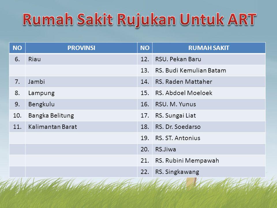 NOPROVINSINORUMAH SAKIT 6.Riau12.RSU. Pekan Baru 13.RS. Budi Kemulian Batam 7.Jambi14.RS. Raden Mattaher 8.Lampung15.RS. Abdoel Moeloek 9.Bengkulu16.R