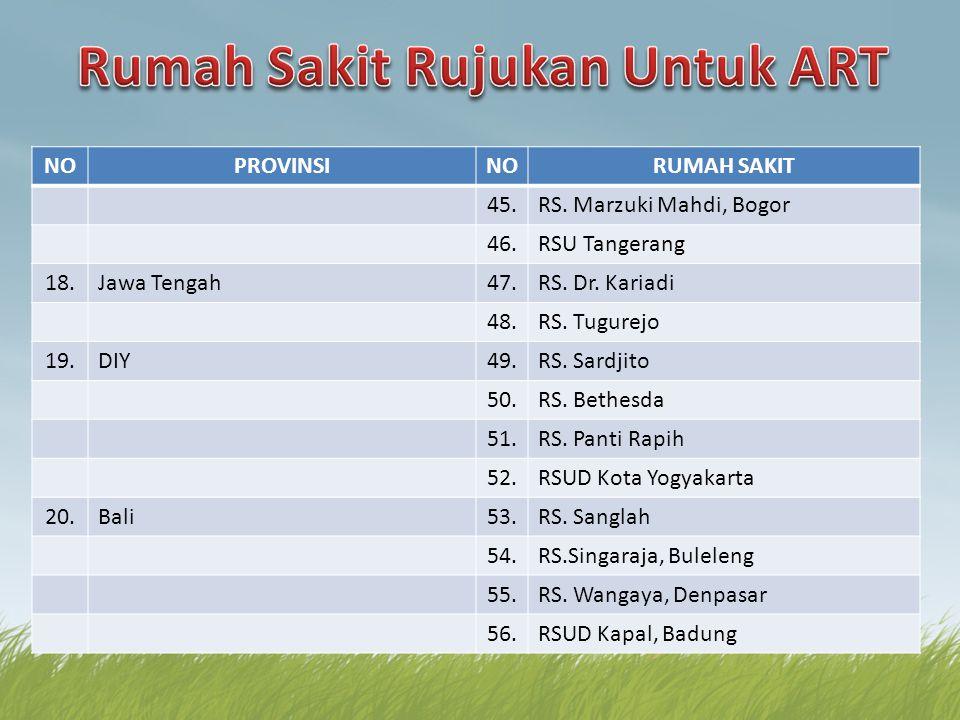 NOPROVINSINORUMAH SAKIT 45.RS. Marzuki Mahdi, Bogor 46.RSU Tangerang 18.Jawa Tengah47.RS. Dr. Kariadi 48.RS. Tugurejo 19.DIY49.RS. Sardjito 50.RS. Bet