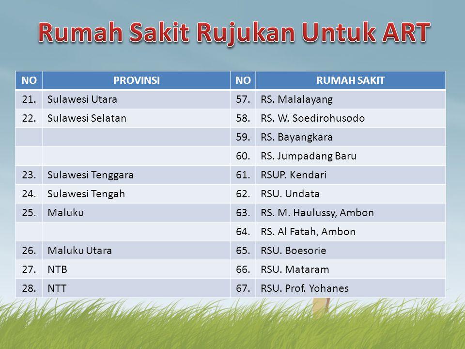 NOPROVINSINORUMAH SAKIT 21.Sulawesi Utara57.RS. Malalayang 22.Sulawesi Selatan58.RS. W. Soedirohusodo 59.RS. Bayangkara 60.RS. Jumpadang Baru 23.Sulaw
