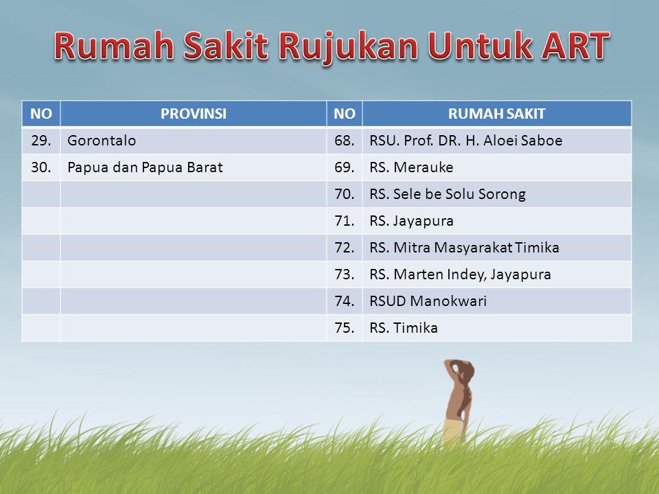 NOPROVINSINORUMAH SAKIT 29.Gorontalo68.RSU. Prof. DR. H. Aloei Saboe 30.Papua dan Papua Barat69.RS. Merauke 70.RS. Sele be Solu Sorong 71.RS. Jayapura