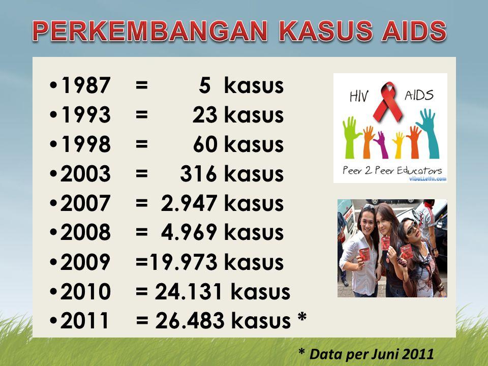 Laporan per Jun 2011 AIDS: 26.483 HIV+: 66.693 Total: 93.176 Estimasi ODHA 2006 (169,230 - 216,820) Est 2009: 298.000 Fenomena Gunung Es > 80 % < 20 %
