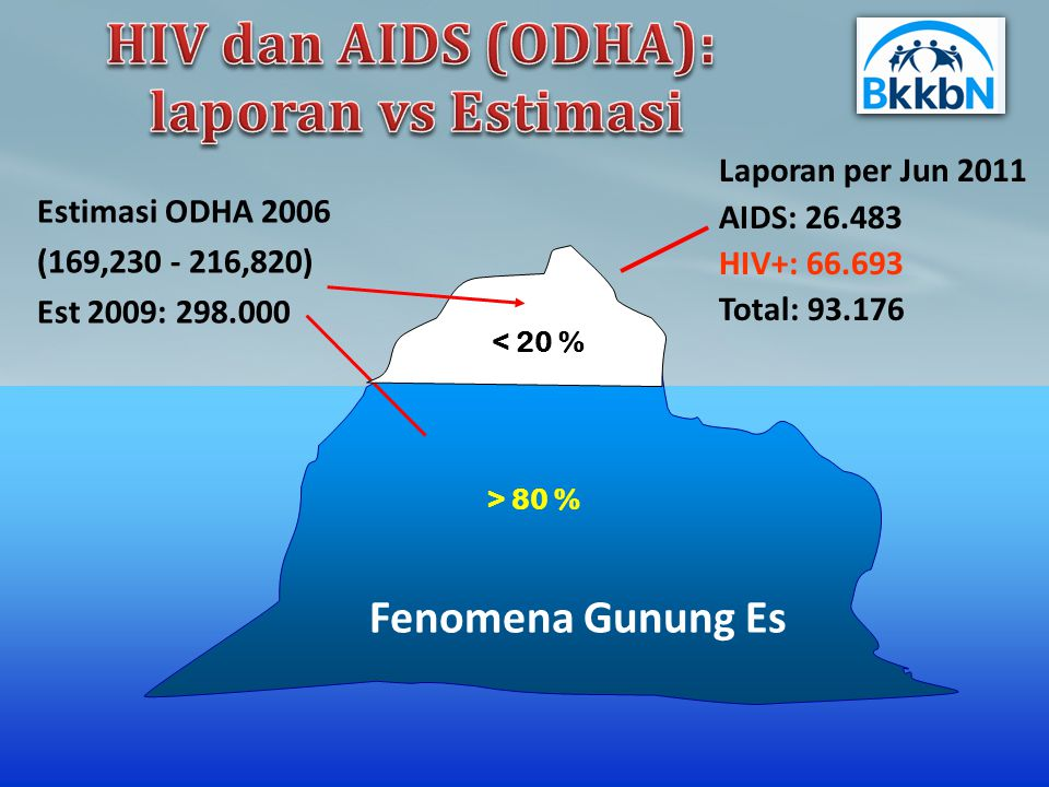 Laporan per Jun 2011 AIDS: 26.483 HIV+: 66.693 Total: 93.176 Estimasi ODHA 2006 (169,230 - 216,820) Est 2009: 298.000 Fenomena Gunung Es > 80 % < 20 %