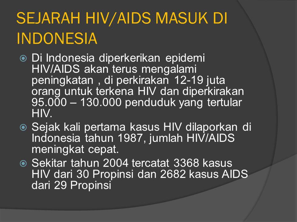 MEMAHAMI BAHAYA HIV / AIDS Di Susun : Arif Nurhuda, S.Pd