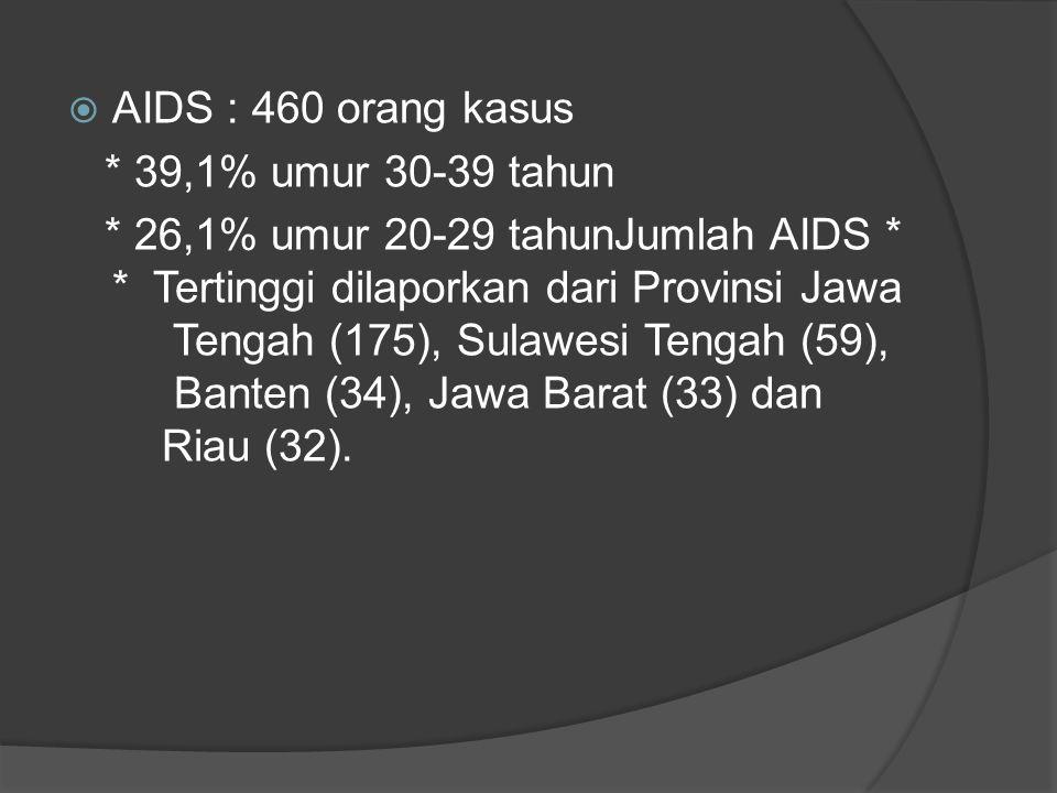 Penderita HIV/AIDS di Indonesia 2013  Tri Wulan I Januari – Maret 2013  HIV tambah : 5.369 kasus 74% umur 25 – 49 tahun * 50,5% krn Hub seks bebas *