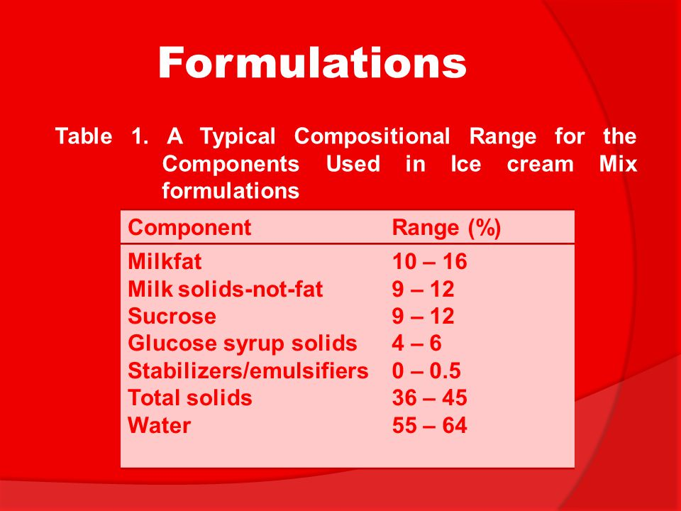 Formulations ComponentRange (%) Milkfat Milk solids-not-fat Sucrose Glucose syrup solids Stabilizers/emulsifiers Total solids Water 10 – 16 9 – 12 4 –