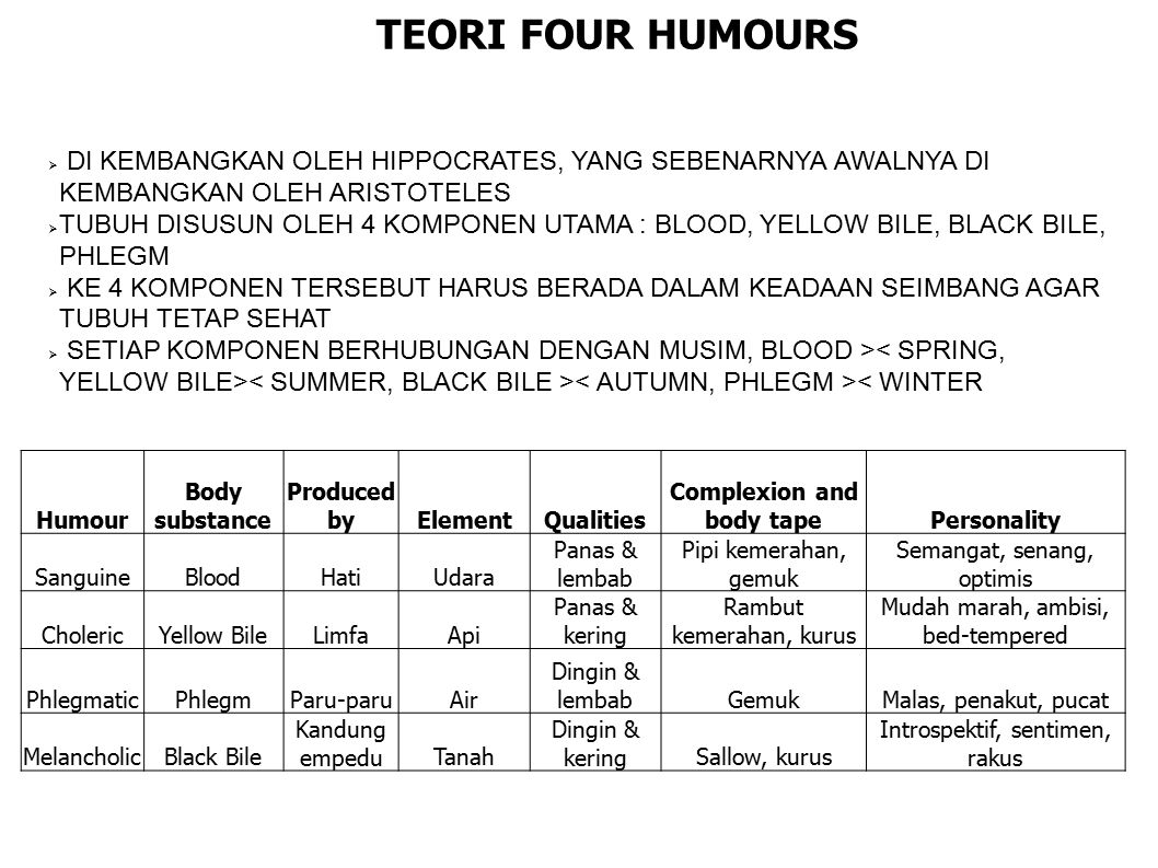 Humour Body substance Produced byElementQualities Complexion and body tapePersonality SanguineBloodHatiUdara Panas & lembab Pipi kemerahan, gemuk Sema