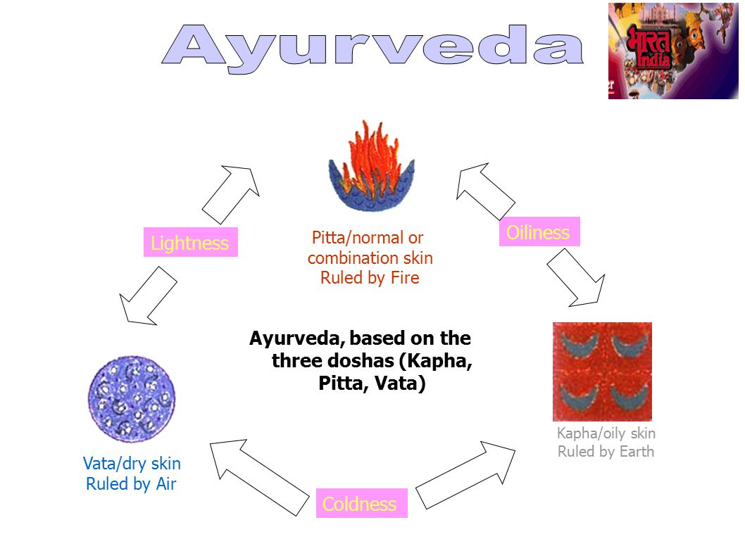 Ayurveda, based on the three doshas (Kapha, Pitta, Vata) Pitta/normal or combination skin Ruled by Fire Vata/dry skin Ruled by Air Kapha/oily skin Rul