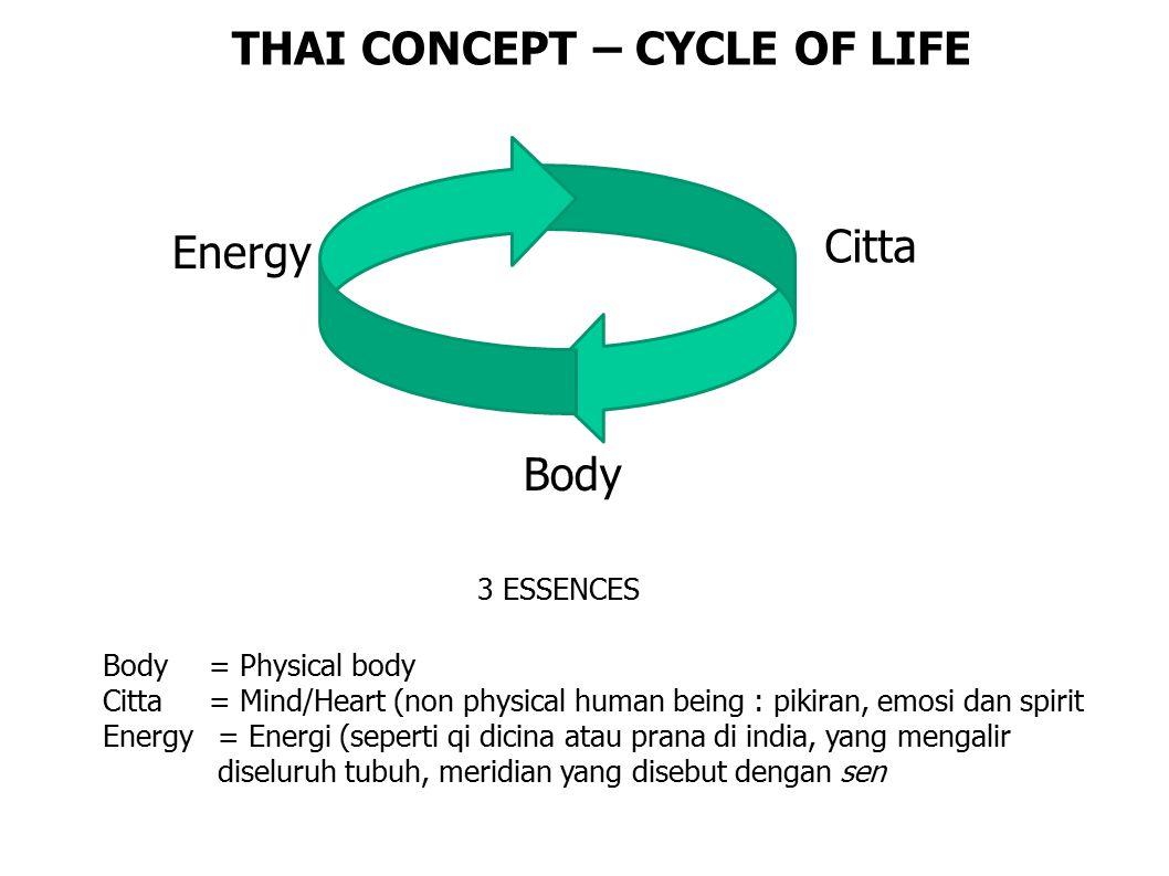 Energy Citta Body Body= Physical body Citta = Mind/Heart (non physical human being : pikiran, emosi dan spirit Energy= Energi (seperti qi dicina atau